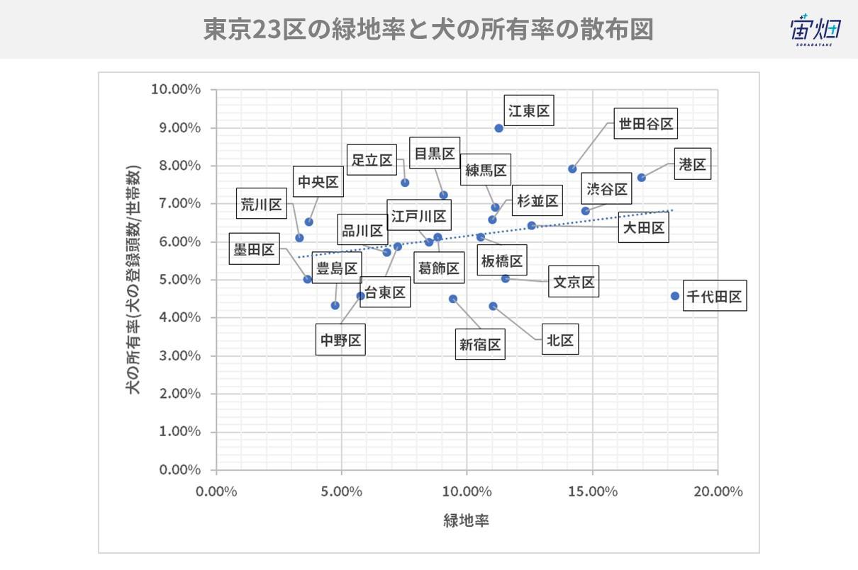 年収と街の緑地率に相関があるってホント 衛星データで検証してみた