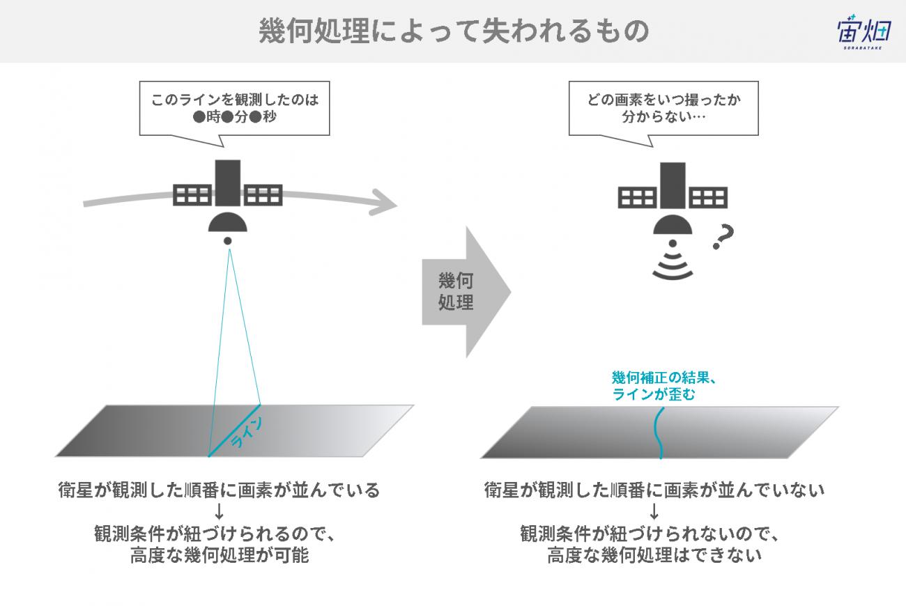 【図解】衛星データの前処理とは~概要、レベル別の処理内容と解説~